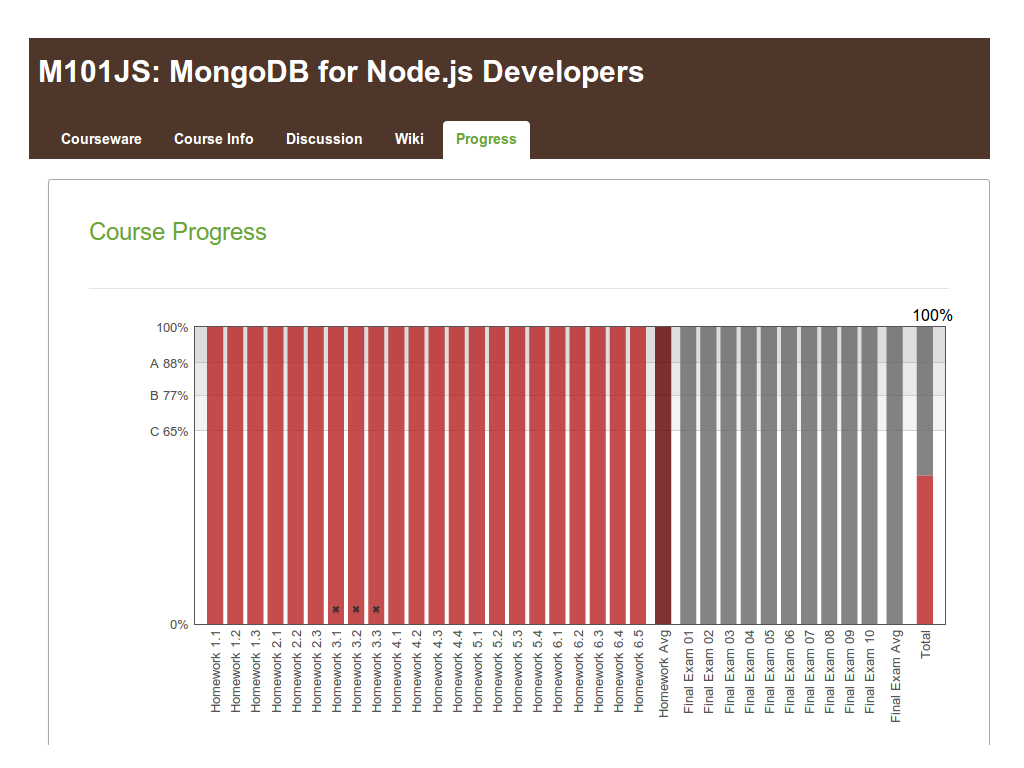 MongoDB for Node.js Developers